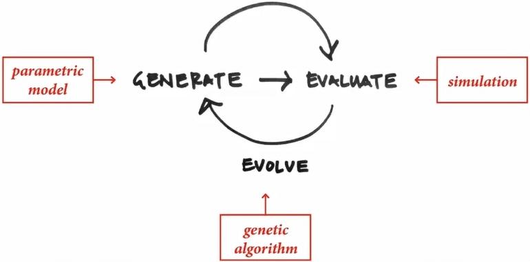 Il Generative Design Approda al BIM