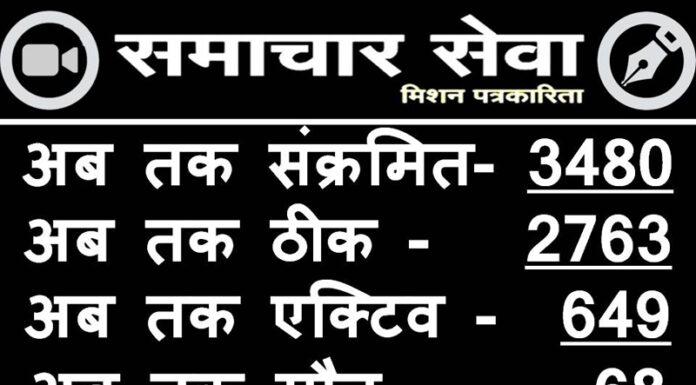 Bikaner Corana - So far infected - 3480, still fine - 2763, active case - 649, death so far – 68