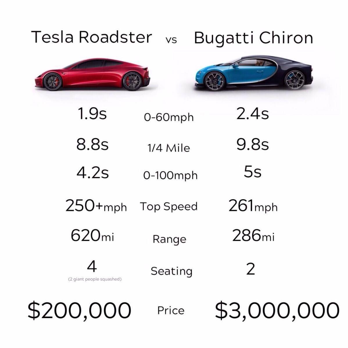 Roadster Vs Bugatti Chiron