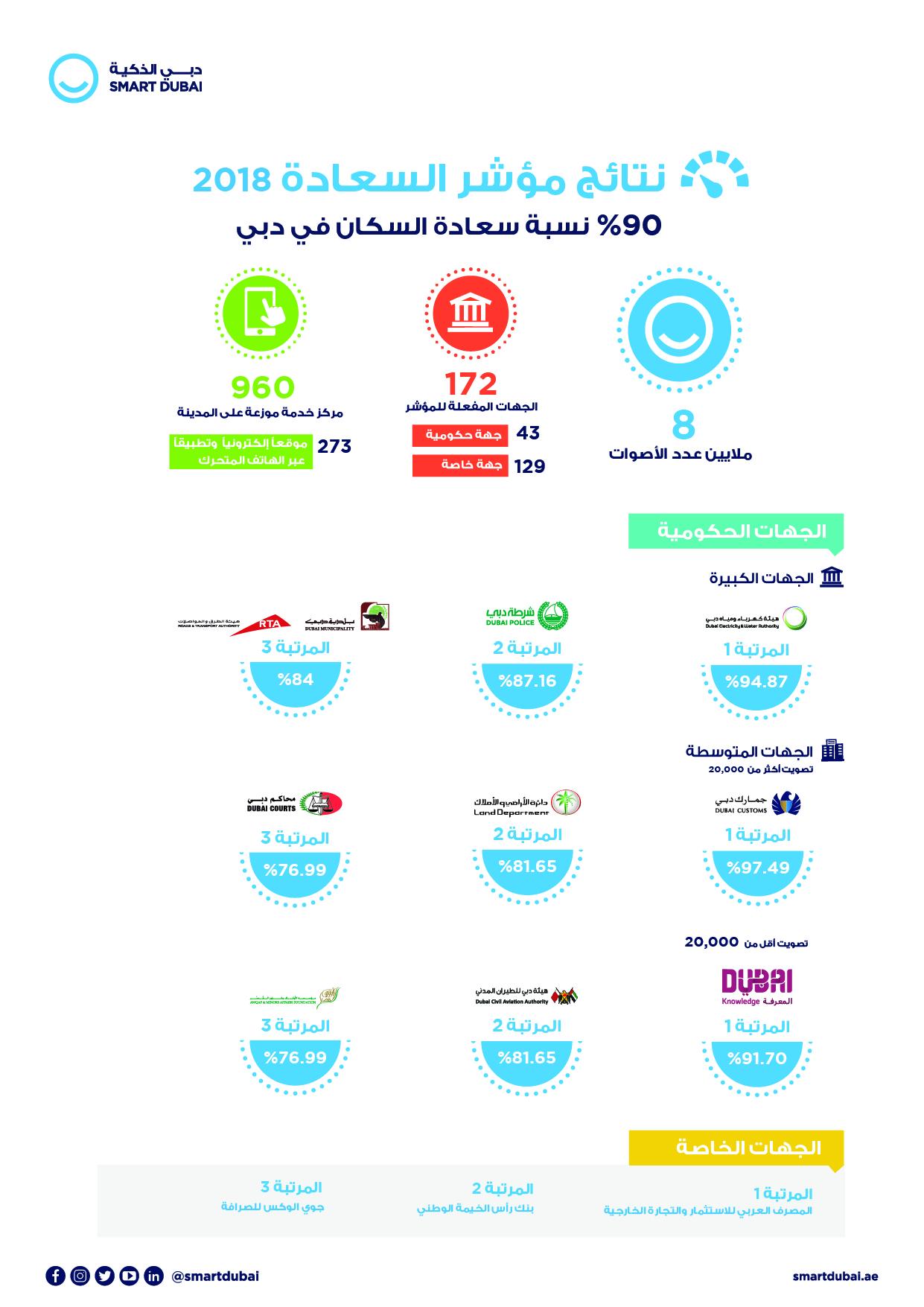 Photo of 90% نسبة سعادة المتعاملين في دبي