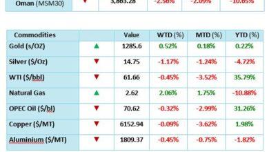 Photo of التقرير الأسبوعي من الشركاء المتحدون للاستثمار: ستستمر العوامل العالمية في السيطرة على حركة الأسواق الإقليمية