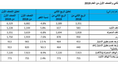 "Photo of شركة الإمارات للاتصالات المتكاملة تعلن عن نمو صافي أرباحها بعد خصم حقوق الامتياز بنسبة 2.5% (5.5% باستثناء اثر تغيير المعايير المحاسبية"") لتبلغ 464 مليون درهم في الربع الثاني من عام 2019"