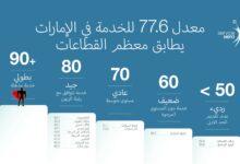 Photo of مستوى رضا العملاء للشركات الإماراتية بلغ 77.6 نقطة