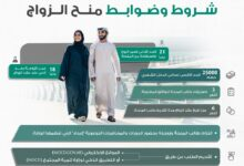 Photo of 101 مليون درهم لــ 1448 مستفيداً من منح الزواج خلال 8 أشهر