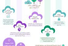 "Photo of وزارة تنمية المجتمع تطلق برنامج ""مرح الشتاء"" في 8 مراكز للتنمية الاجتماعية على مستوى الدولة"
