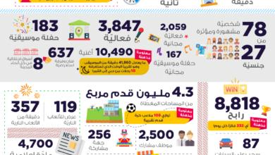 Photo of بالأرقام : الدورة الـ 25 لمهرجان دبي للتسوّق تحقق نجاحاً باهراً