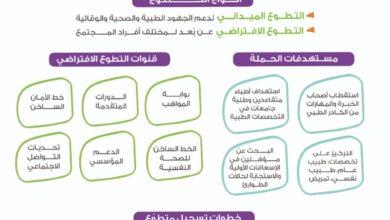 """Photo of انطلاق الحملة الوطنية """"الإمارات تتطوع"""" وفتح باب التسجيل للمتطوعين للمشاركة في دعم الجهود الوطنية ضد كوفيد19"""