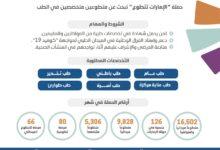 "Photo of حملة "" #الإمارات تتطوع "" تستقطب 9.828 متطوعاً ميدانياً و5.306 متخصصاً"