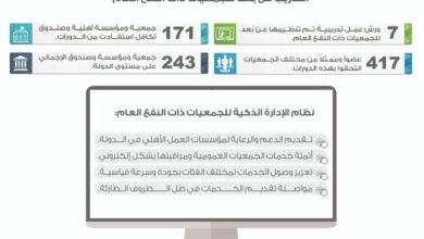"""Photo of وزارة تنمية المجتمع تعتمد """"التدريب عن بُعد"""" لأعضاء الجمعيات ذات النفع العام"""