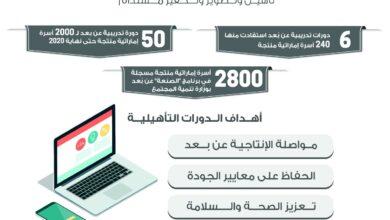 """Photo of وزارة تنمية المجتمع تؤهّل 240 أسرة إماراتية منتجة بــ6 دورات """"عن بعد"""""""