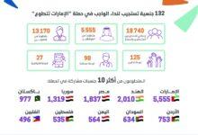 Photo of 132 جنسية تشارك في حملة الإمارات تتطوع