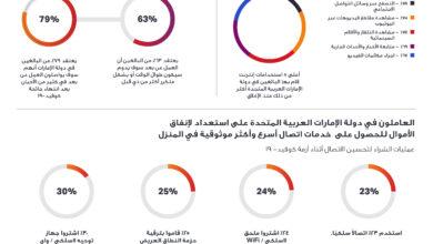 Photo of 79% من البالغين في دولة الإمارات العربية المتحدة سوف يعملون عن بعد في معظم الأحيان بعد انتهاء جائجة كوفيد-19