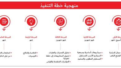 "Photo of ""استشراف مستقبل الموارد البشرية المواطنة"" مشروع تطلقه دائرة الموارد البشرية لحكومة دبي لاستدامة مستقبل الكفاءات الإماراتية"