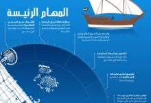 """Photo of دبي تطلق """"مكتب الوكيل الملاحي"""" لتنظيم قطاع القوارب الخشبية وتعزيز دورها التجاري الرائد"""