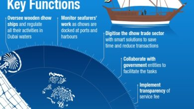 Photo of Dubai launches Marine Agency to regulate dhow sector and promote its role in reinforcing trade