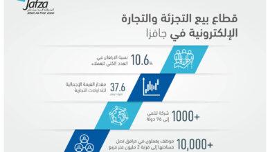 Photo of جافزا تسجل زيادة بنسبة 10.6٪ في قطاع التجزئة والتجارة الإلكترونية