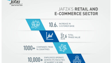Photo of JAFZA RECORDS 10.6% INCREASE IN RETAIL AND E-COMMERCE BUSINESS