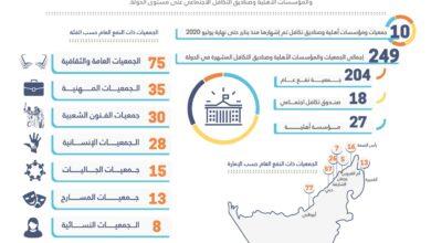 Photo of حصة تهلك : 249 جمعية ومؤسسة أهلية وصندوق تكافل اجتماعي على مستوى الدولة مشهرة من الوزارة حتى نهاية يوليو 2020