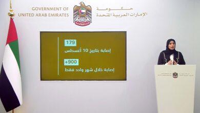 Photo of خلال الإحاطة الإعلامية الاستثنائية لحكومة الإمارات .. تسجيل 930 إصابة جديدة في أعلى معدل منذ 4 أشهر