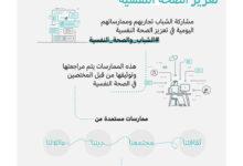 """Photo of المؤسسة الاتحادية للشباب  تطلق مبادرة """"ممارسات الشباب لتعزيز الصحة النفسية"""""""