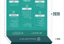 Photo of حمدان بن محمد يعتمد نظام العمل عن بُعد في حكومة دبي