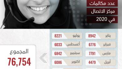Photo of المعاشات: مركز الاتصال يجيب عن (7.76) ألف مكالمة خلال 2020