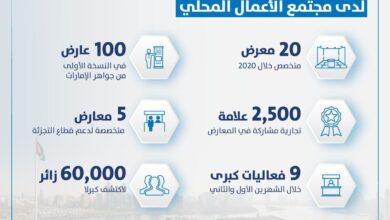 Photo of إكسبو الشارقة يحافظ على ريادته خلال العام 2020 بـ20 معرضاً محلياً وعالمياً