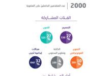 """Photo of """"دبي للثقافة"""" تختتم بنجاح باهر مبادرة التعليم الإلكتروني مع """"لينكدإن"""" لهذا العام وتخطط لعودتها في 2021"""