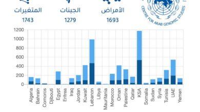 Photo of المركز العربي للدراسات الجينية يعلن عن تحديث موقعه الألكتروني