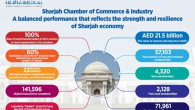 Photo of Sharjah Chamber: Solid performance reflects Sharjah Economy's robustness