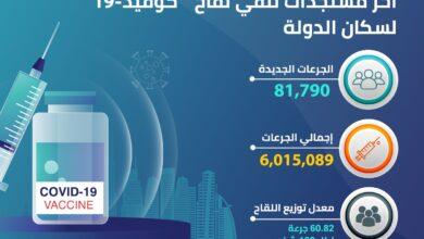 """Photo of """"الصحة """" تعلن عن تقيدم 81,790 جرعة من لقاح """"كوفيد 19"""" خلال الـ 24 ساعة الماضية.. والعدد الإجمالي حتى اليوم 6,015,089 جرعة"""