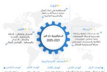 "Photo of ""دار البر"" تطلق استراتيجية جديدة ب 5أهداف إنسانية وتنموية"