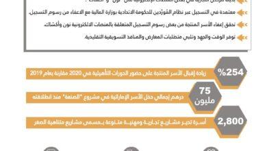 Photo of وزارة تنمية المجتمع تدعم الأسر الإماراتية المنتجة ببطاقة عضوية إلكترونية وتسهيلات تسويقية