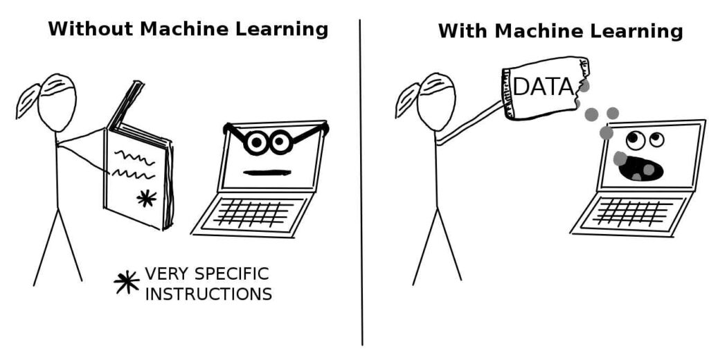 difference between software and machine learning