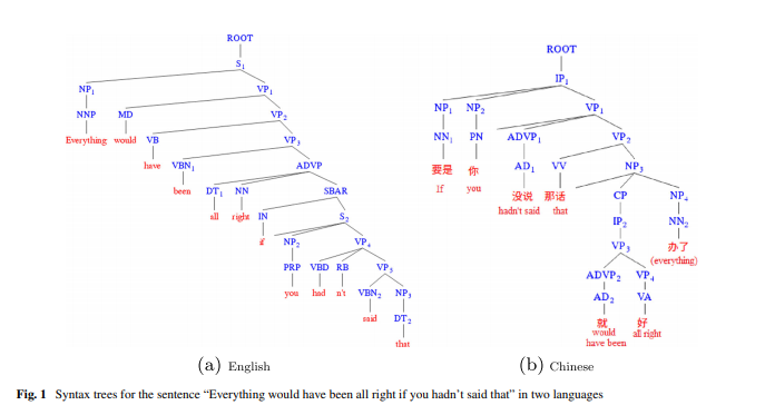 """Syntax trees for the sentence """"Everything would have been all right if you hadn't said that"""" in two languages"""