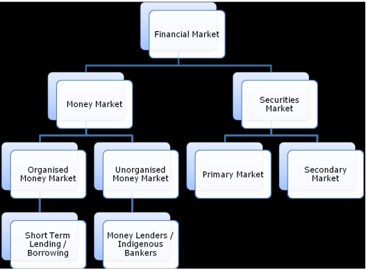 structure of financial market