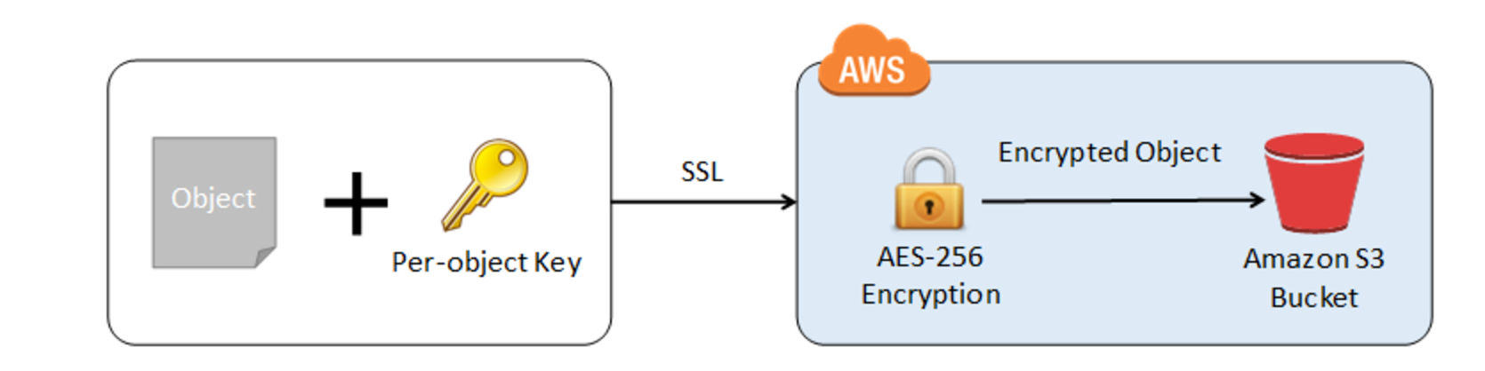 AWS S3 Server Side Encryption using Customer Provided Keys SSE-C