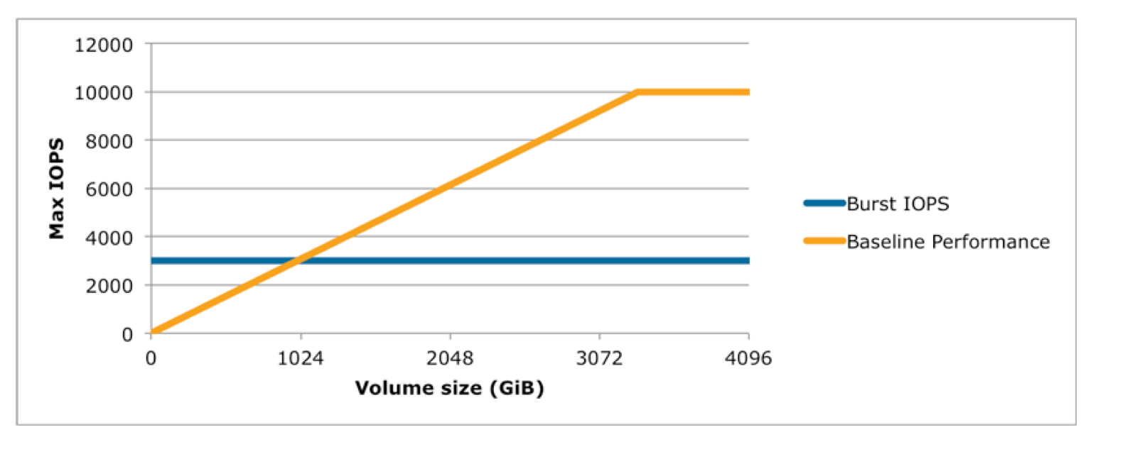IOPS vs Volume size