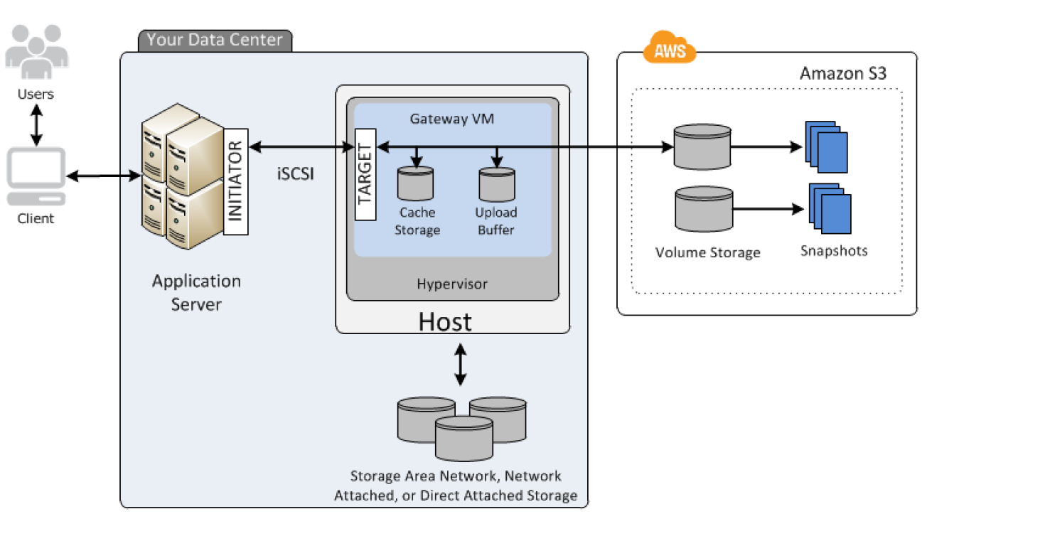 Storage Gateway Cached Volume