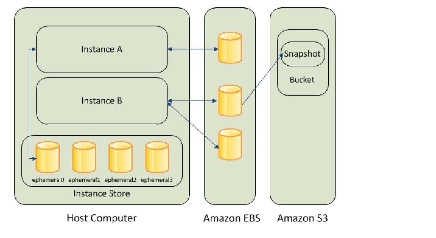 EC2 Storage Options - EBS, S3 & Instance Store