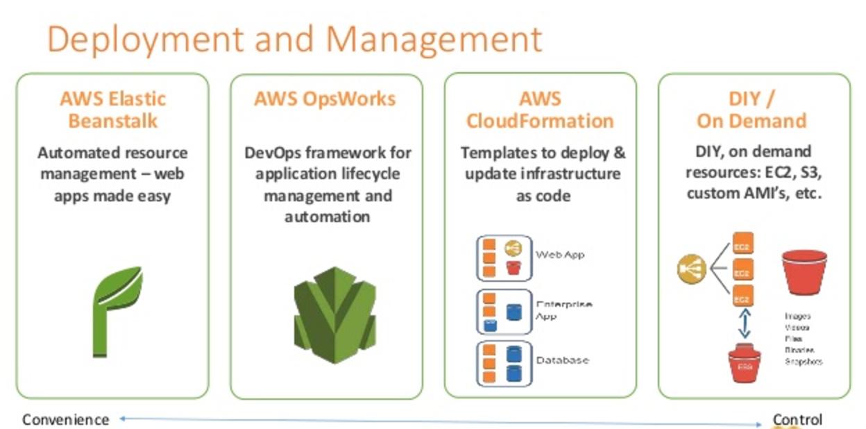 Deployment and Management - Elastic Beanstalk vs OpsWorks vs CloudFormation