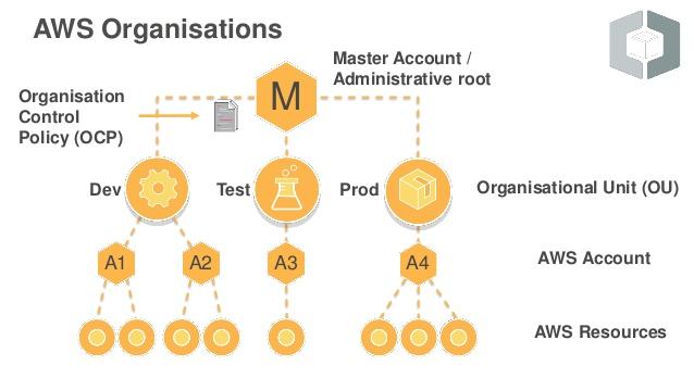 AWS Organizations