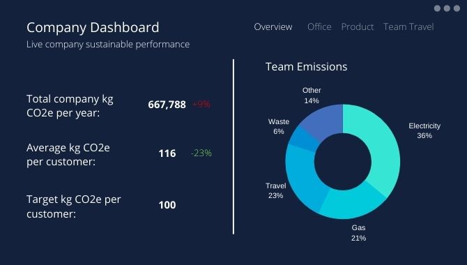 sustainable dashboard for lowering carbon emissions