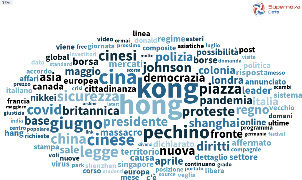 #temadioggi ThemeCloud