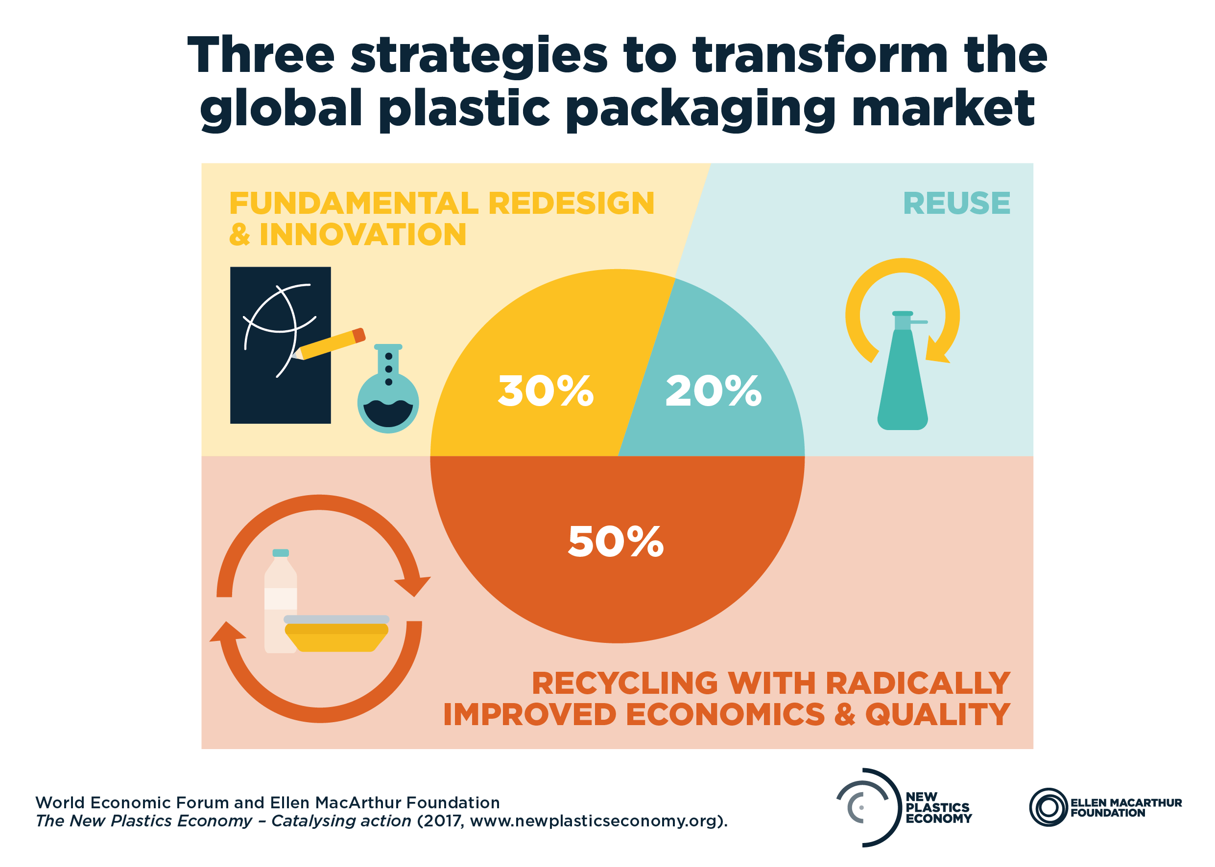 Three strategies to transform global plastic packaging market