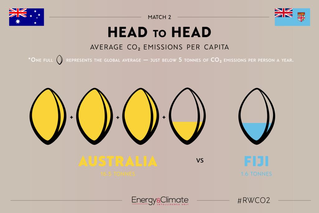 Australia v Wales — CO2 emissions per capita