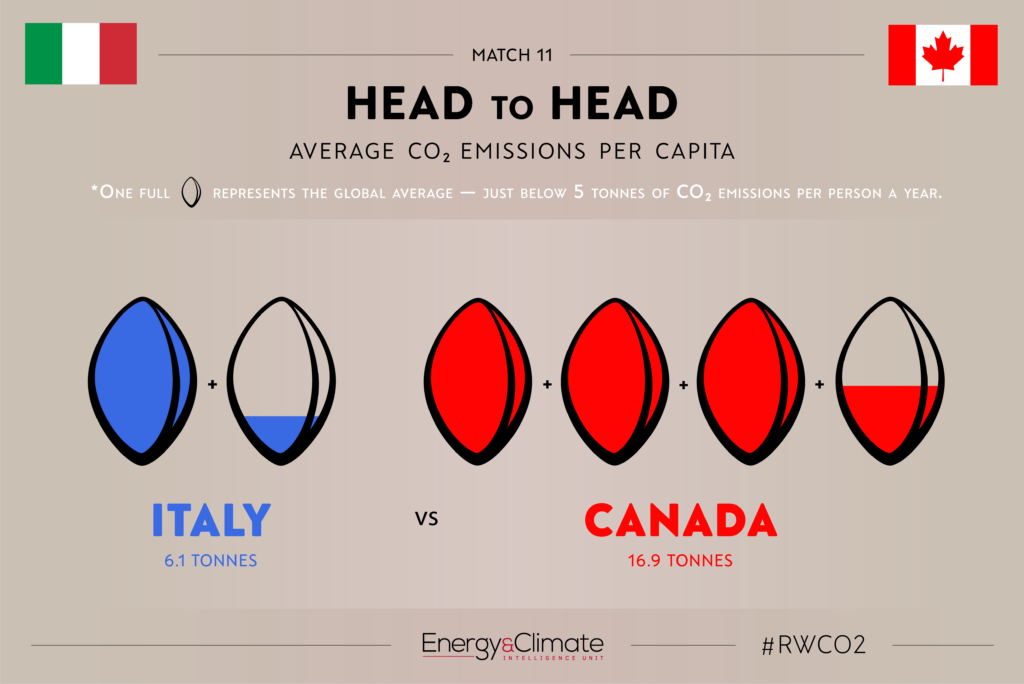 Italy v Canada - per capita emissions