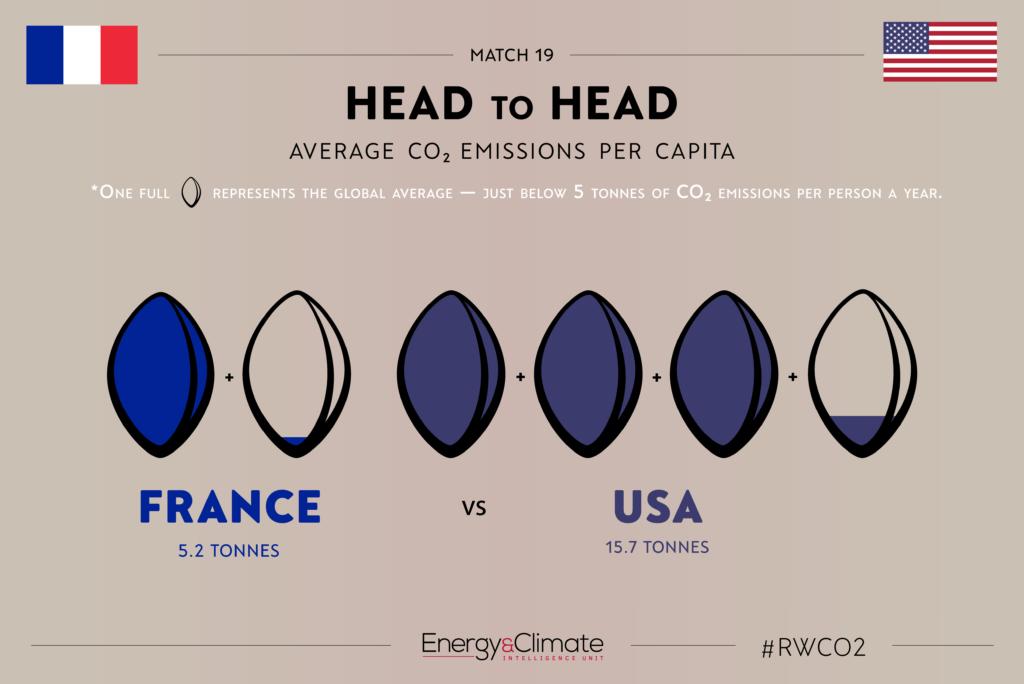 France v USA - per capita emissions