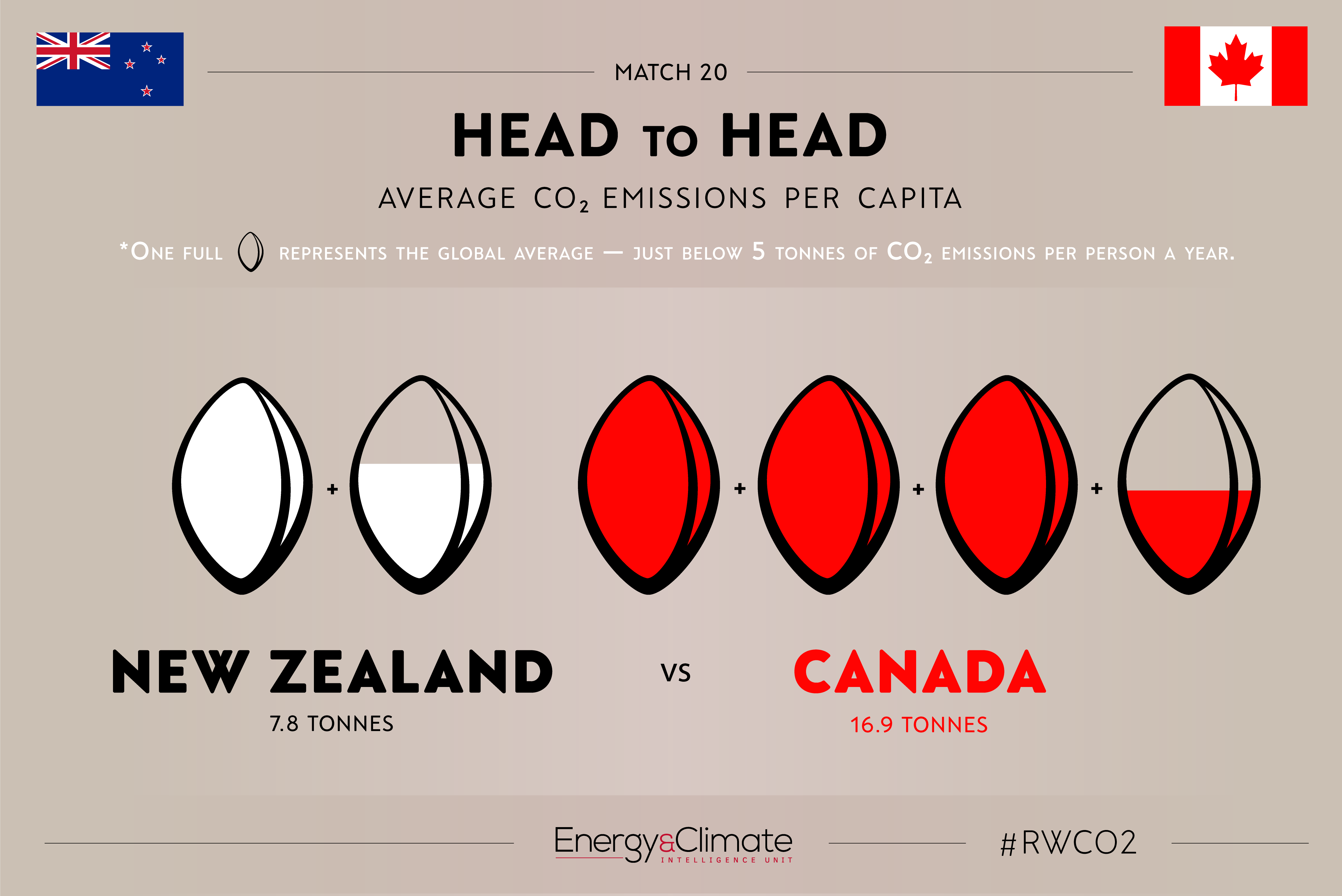 Head To Head Part Two Of Rwco2 The E Nvironmentalist
