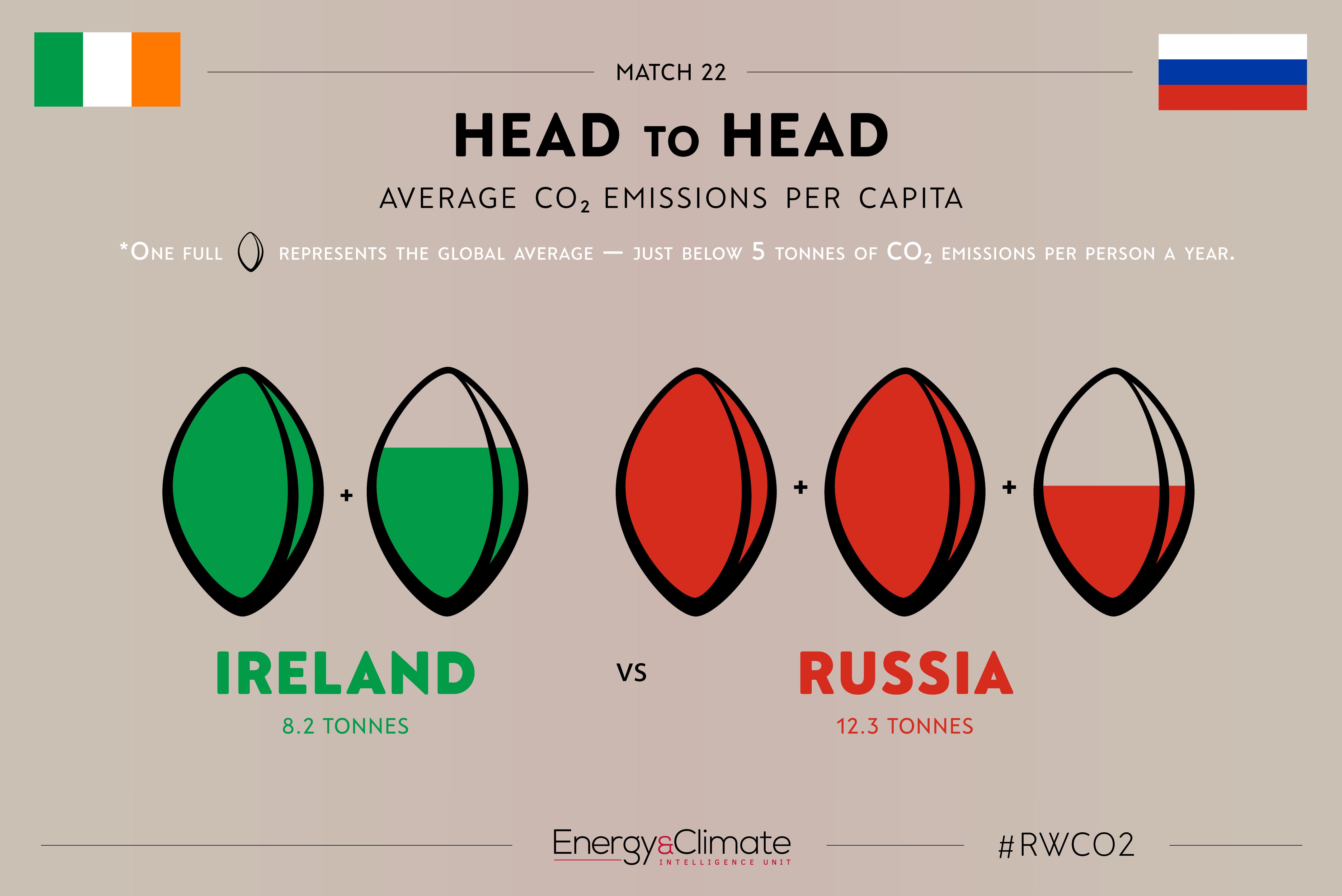 Ireland v Russia per capita emissions